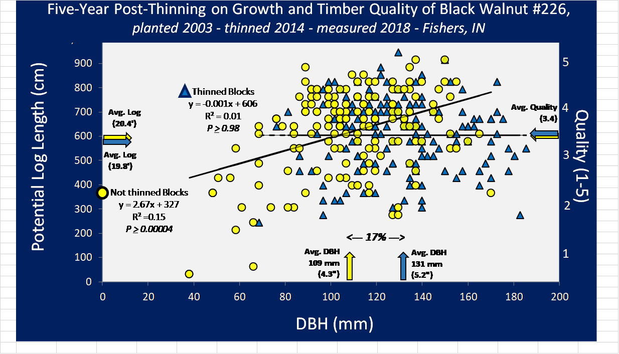 Figure 3-Regression analysis of thinned and unthinned blocks